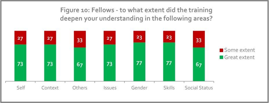 Figure 10: Fellows - to what extent did the training deepen your understanding in the