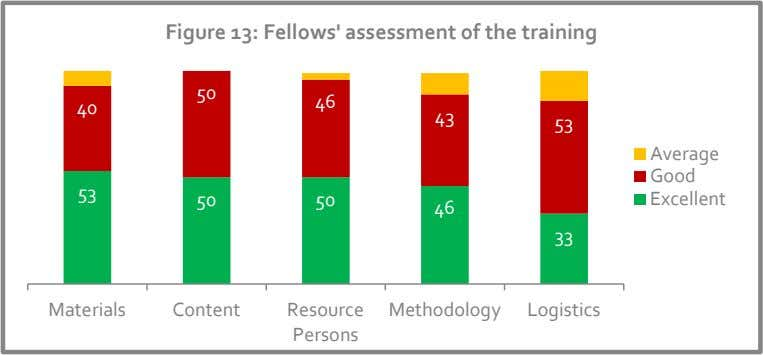 Figure 13: Fellows' assessment of the training 50 46 40 43 53 Average Good 53
