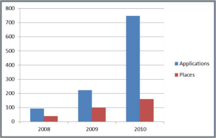 2012 Quest Fellowship Programme Impact Report 2008-2011 Figure 2: Increase in demand, 2008-10 Demand for our