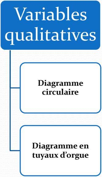 Variables qualitatives Diagramme circulaire Diagramme en tuyaux d'orgue