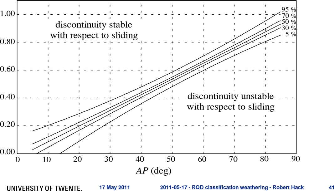 95 % 1.00 70 % 50 % discontinuity stable 30 % with respect to sliding