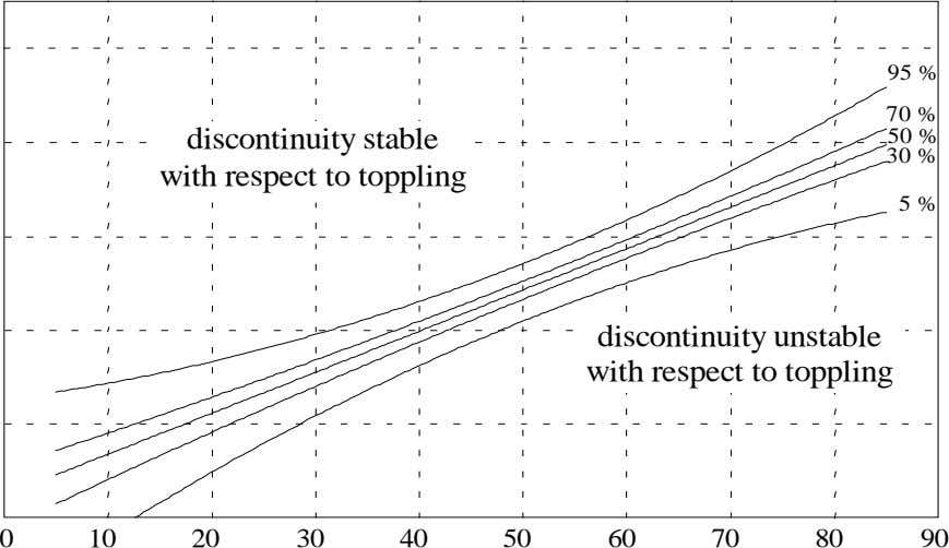 95 % 70 % 50 % criterion. discontinuity stable with respect to toppling 30 %