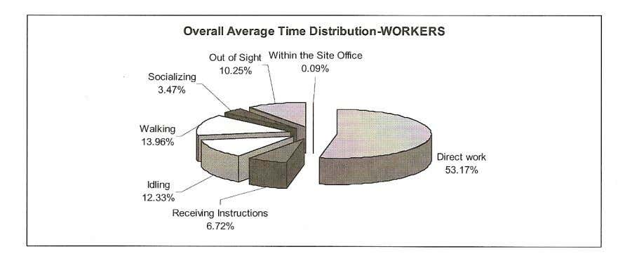 at that period can be seriously affected (Noor, 1992). Figure.3: Workers' total working time distribution Liu