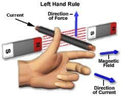 and right hand rule . Fleming Left Hand Rule   It is found that whenever an