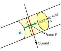 the magnitude of the force acts on the conductor is, F = BiL Hold out your