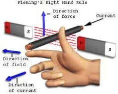 to the Fleming left hand rule. Fleming Right Hand Rule As per Faraday's law of electromagnetic