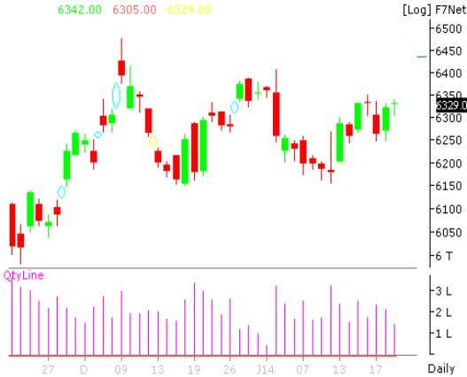 to Rs 329.3 crore versus Rs 335.2 crore (YoY) NIFTY FUTURE Nifty Future closed in the