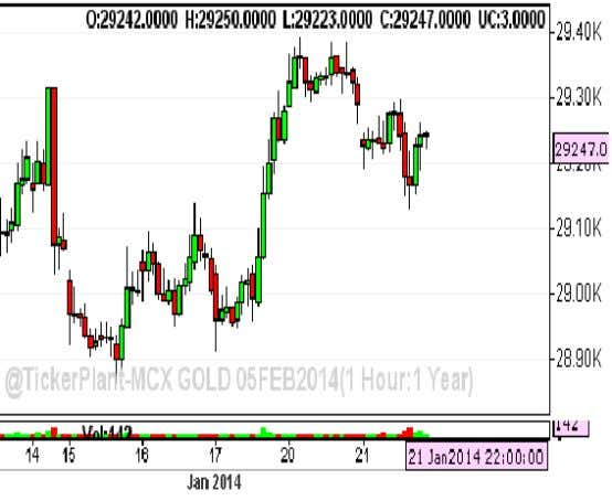 SELL SILVER BELOW 44350 TGTS 44150/43850 SL 44700 GOLD TRADING STRATEGY: BUY GOLD ABOVE 29300 TGTS
