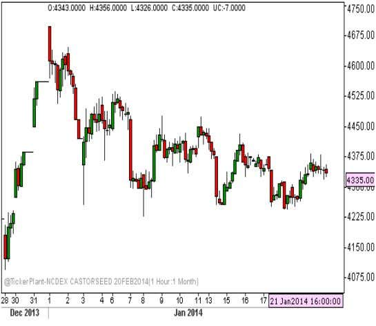22 s t JANUARY. 2013 NCDEX RECOMMENDATIONS CASTORSEED BUY CASTORSEED FEB ABOVE 4385 TGTS 4415,4465 SL