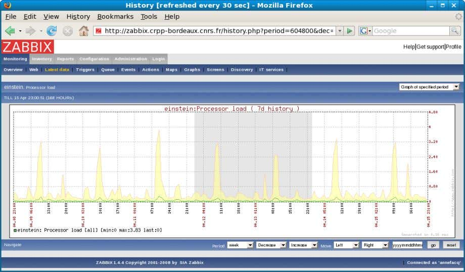 à superviser Ex : Latest data  CPU  Processor load Supervision avec Zabbix – 17/04/2008