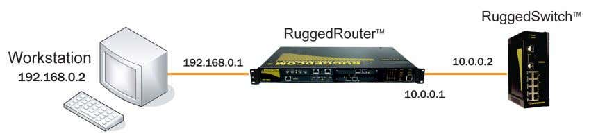 be configured. The following figure illustrates the problem. Figure 1.34. Using A Router As A Gateway
