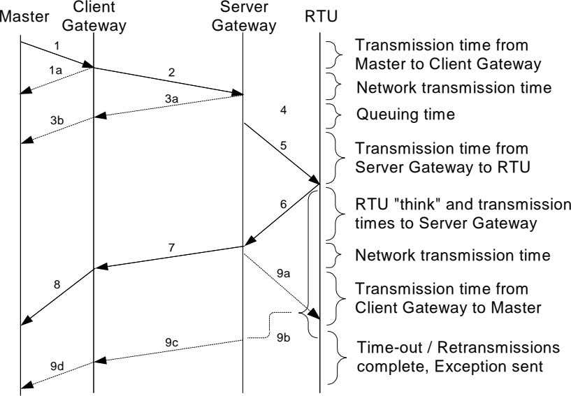 Client Server Master RTU Gateway Gateway 1 Transmission time from 1a 2 Master to Client