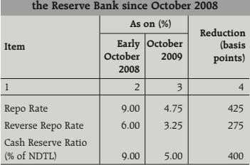 the Reserve Bank since October 2008 As on (%) Reduction Early October Item (basis October