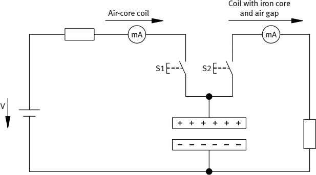 Air-core coil Coil with iron core and air gap mA mA S1 S2 V