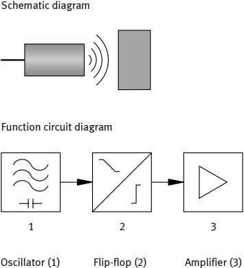 Schematic diagram Function circuit diagram 1 2 3 Oscillator (1) Flip-flop (2) Amplifier (3)