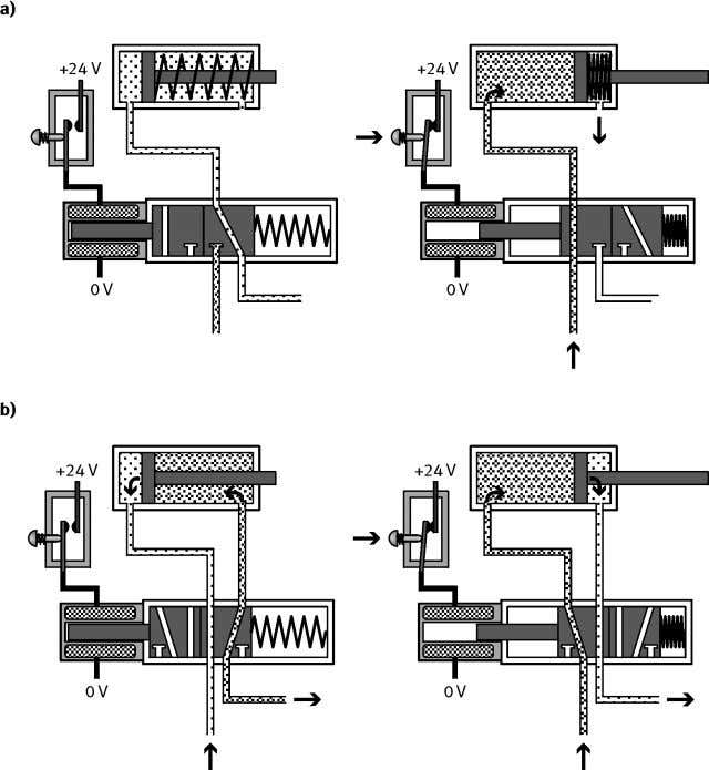 4. Electrically actuated directional control valves a) Single-acting b) Double-acting Fig. 4.1: Actuation of a pneumatic