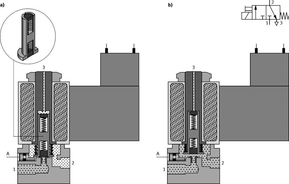 screw back returns the armature to its initial position. Fig. 4.2: 3/2-way solenoid valve with manual