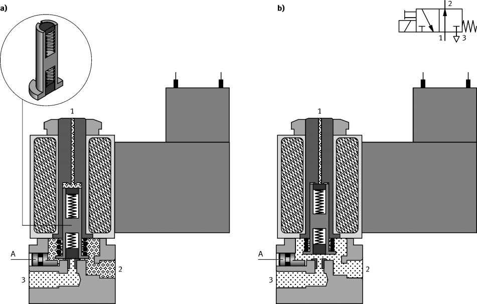 (fig. 4.2) the pressure and exhaust ports are reversed. Fig. 4.3: 3/2-way valve with manual override