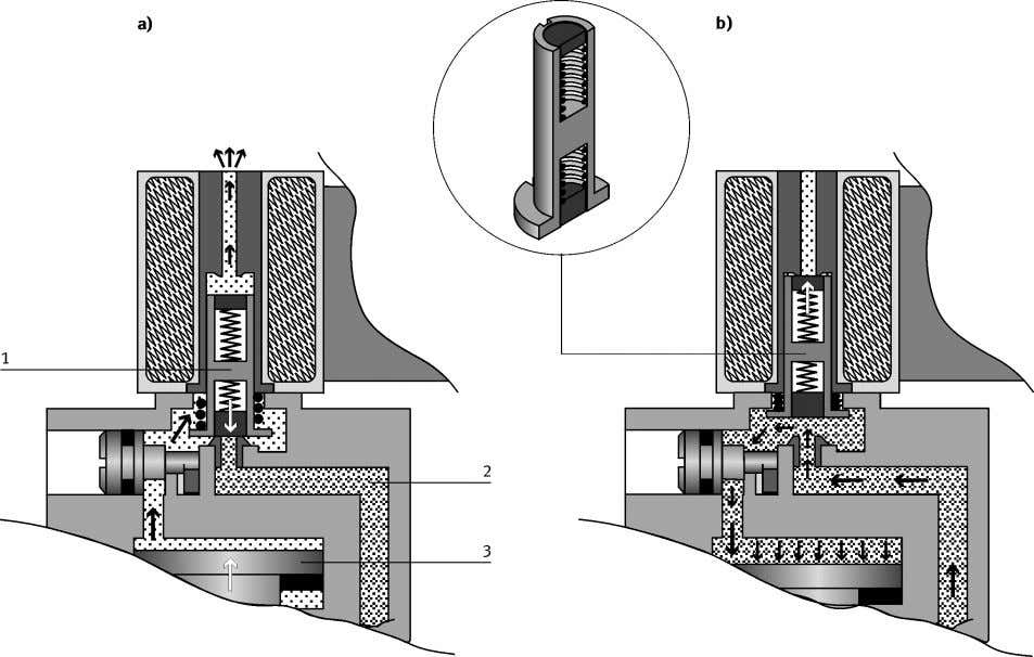 on the upper side of the piston is pressurized (Fig. 4.4b). Fig. 4.4: Pilot controlled directional