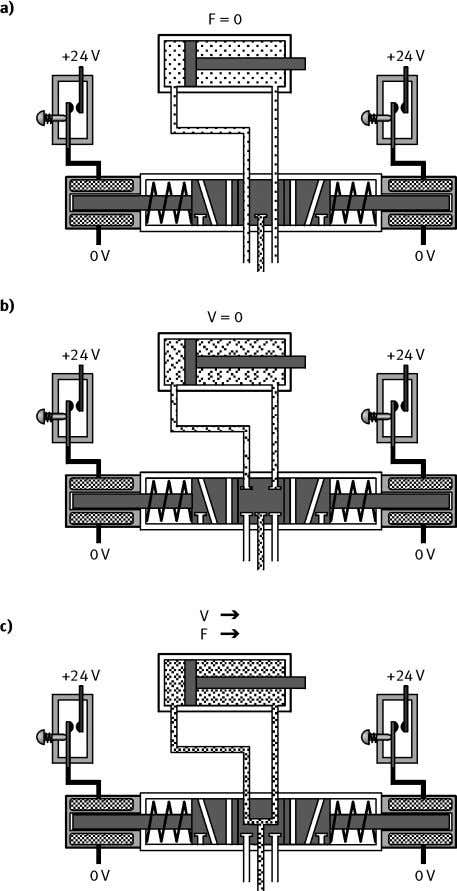 4. Electrically actuated directional control valves Fig. 4.9: Influence of mid-position of 5/3-way double solenoid valves