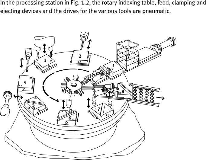 In the processing station in Fig. 1.2, the rotary indexing table, feed, clamping and ejecting