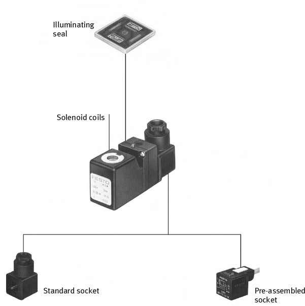 the signal control section operates (for example 24 V DC). Fig. 4.14: Solenoid coil, adapter and