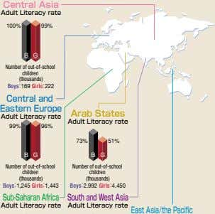 Central Asia� Adult Literacy rate� � 100% 99% B G Number of out-of-school children (thousands)