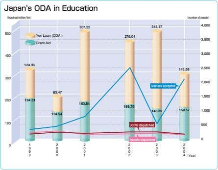 Japan's ODA in Education (hundred million Yen)� (number of people)� 4,000 307.22 344.17 500 Yen