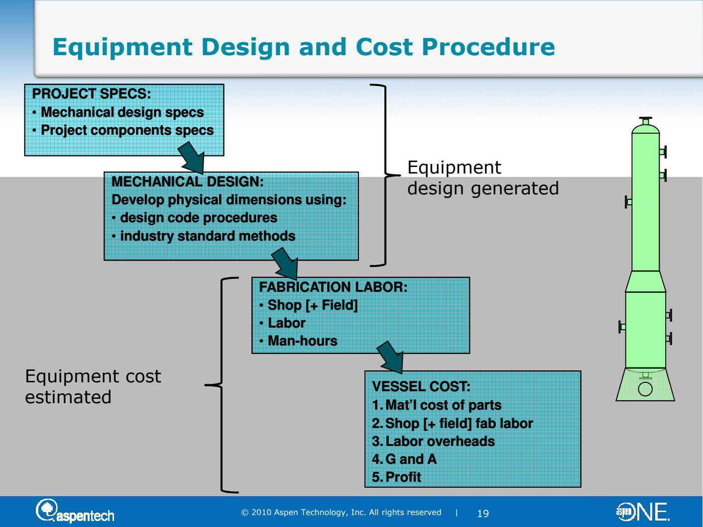Equipment Design and Cost Procedure PROJECT SPECS: • Mechanical design specs • Project components specs MECHANICAL