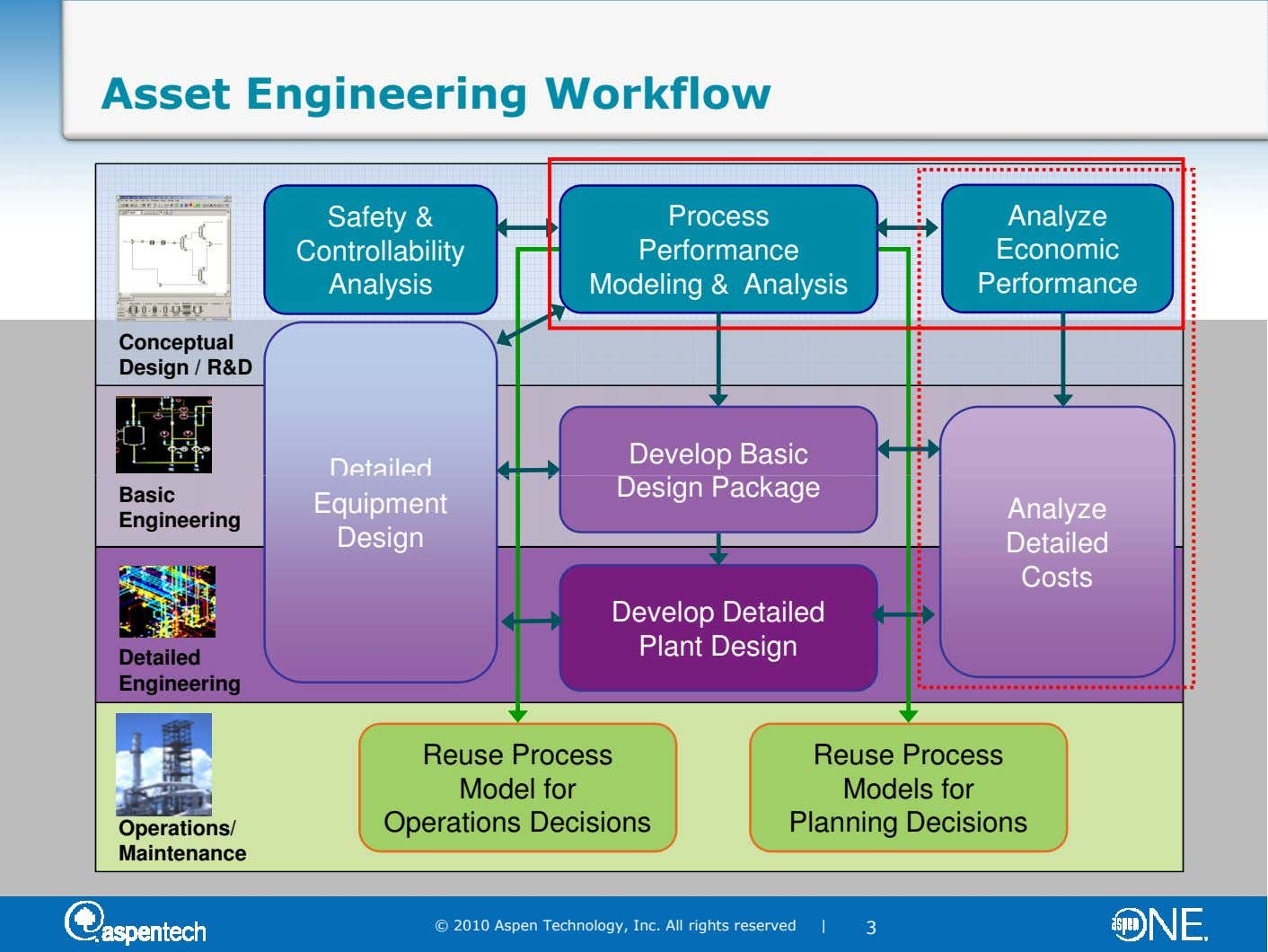Asset Engineering Workflow Safety & Controllability Analysis Process Performance Modeling & Analysis Analyze Economic Performance Conceptual