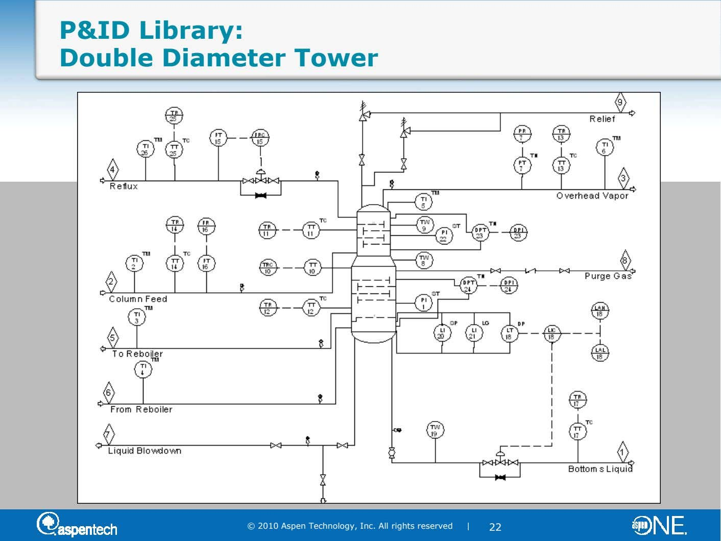 P&ID Library: Double Diameter Tower © 2010 Aspen Technology, Inc. All rights reserved | 22