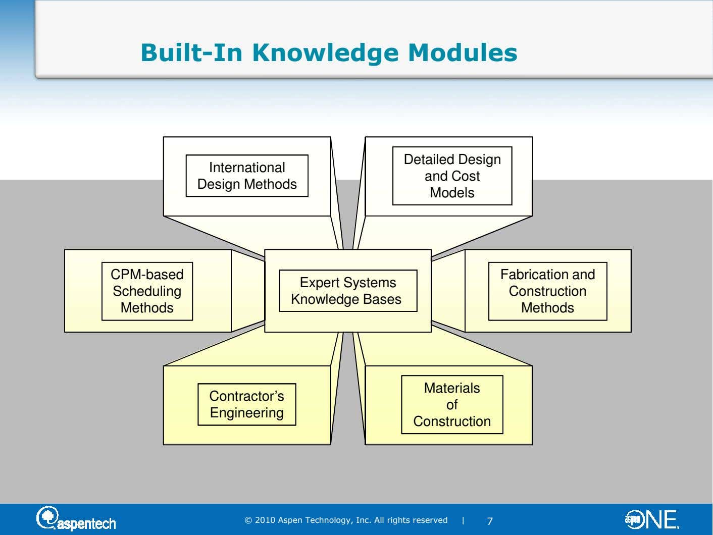 Built-In Knowledge Modules Detailed Design International and Cost Design Methods Models CPM-based Fabrication and Expert Systems