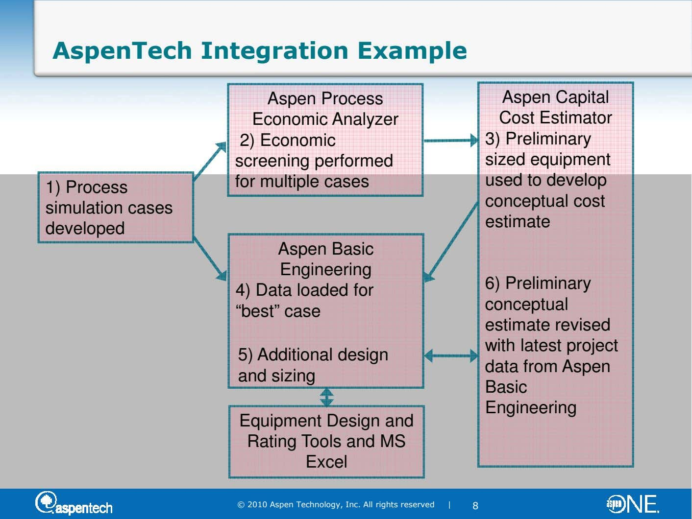 AspenTech Integration Example Aspen Process Economic Analyzer 2) Economic screening performed for multiple cases 1) Process