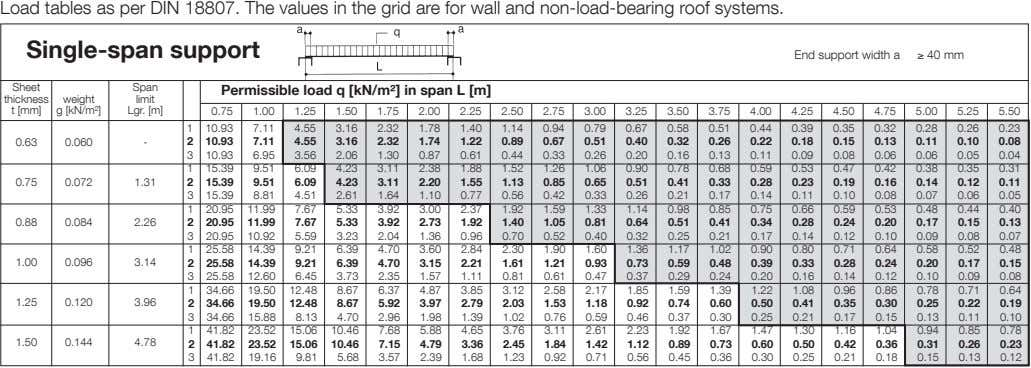 Load tables as per DIN 18807. The values in the grid are for wall and
