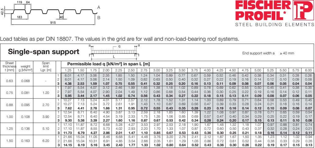 119 64 A 183 40 B 915 Load tables as per DIN 18807. The values