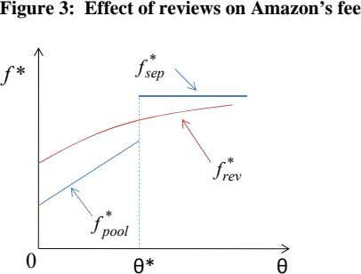 Figure 3: Effect of reviews on Amazon's fee * f * f sep * f