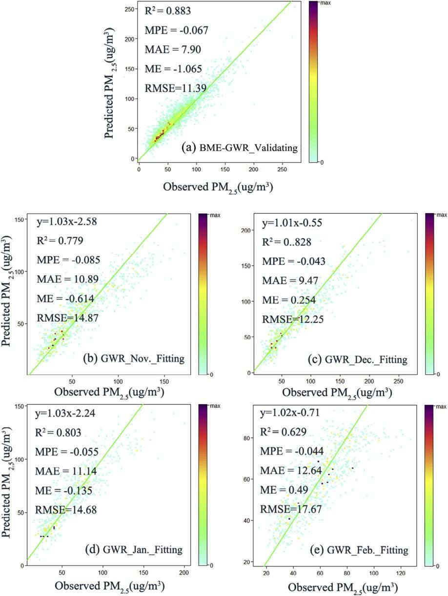 L. Xiao et al. Atmospheric Environment 173 (2018) 295–305 Fig. 5. Scatter plots of model fi