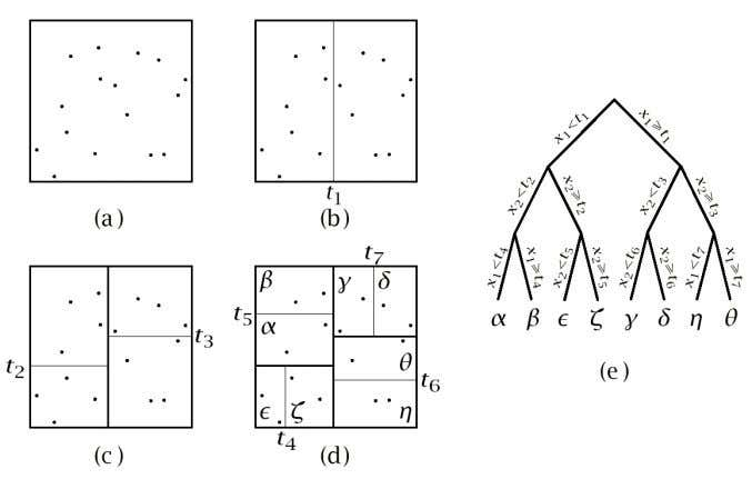 tree example Data structure (3D case) Partitioning (2D case) Introduction to Pattern Recognition Ricardo Gutierrez-Osuna