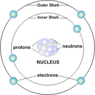 can have as many as seven shells with electrons in them. The electrons in the shells