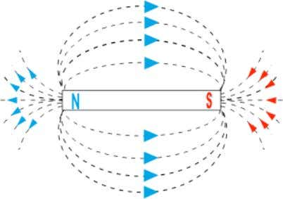 in a magnet, a North- seeking pole and a South-seeking pole. Bar Magnet A magnet is