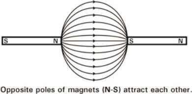 force. Just like protons and electrons, opposites attract. These special properties of magnets can be used