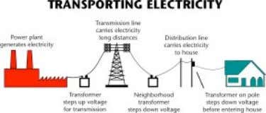 businesses located far from the electric generating plant. The electricity produced by a generator travels along