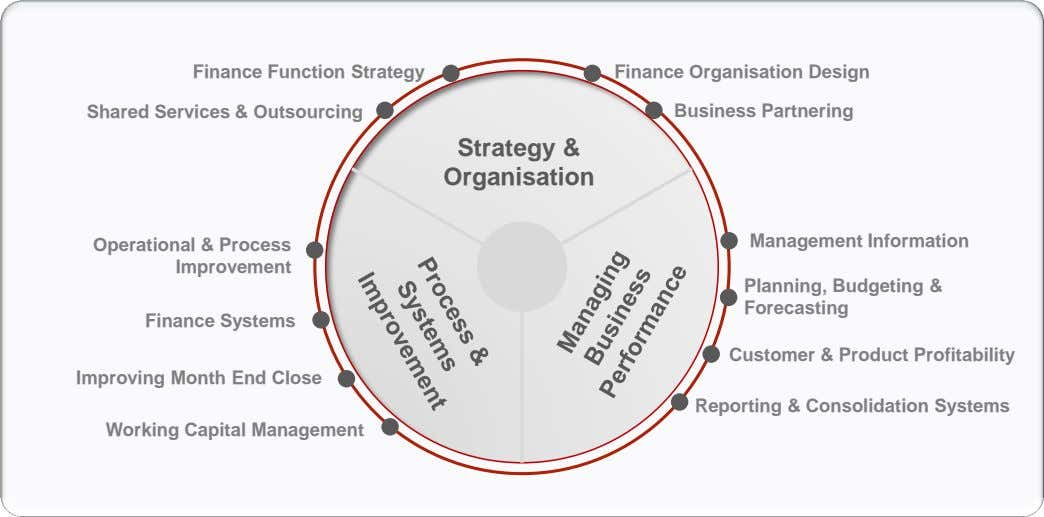 Finance Function Strategy Finance Organisation Design Shared Services & Outsourcing Business Partnering Strategy