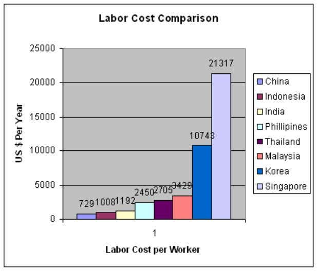 Low cost labor gives India a competitive advantage. India's labor cost is amongst the lowest