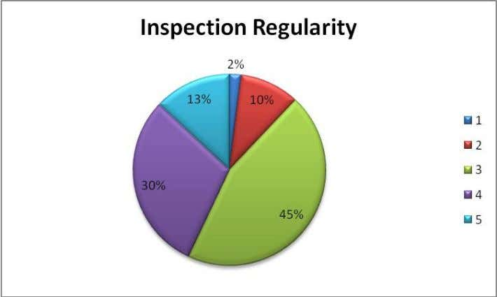Analysis: Inspection from Mother Diary is satisfactory near the Kolkata region and after wards in