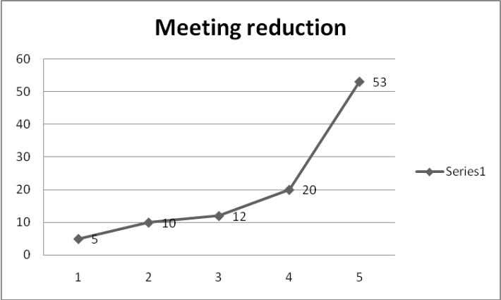 ANALYSIS:- From the 2 years frequency stat. data, we can observe that the regular Meeting