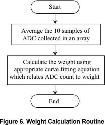 Start Average the 10 samples of ADC collected in an array Calculate the weight using