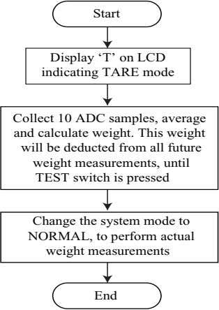 Start Display 'T' on LCD indicating TARE mode Collect 10 ADC samples, average and calculate
