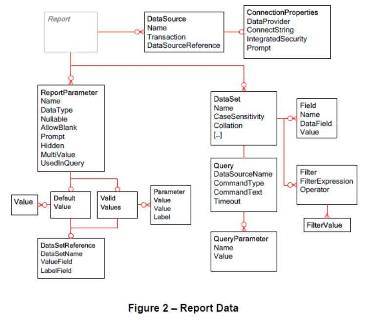 SQL SERVER 2012 REPORTING SERVICES Page 28