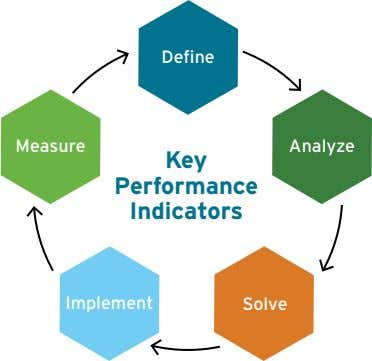 Define Measure Analyze Key Performance Indicators Implement Solve